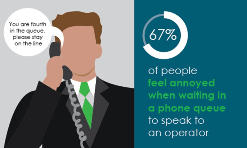 67 per cent of customers are annoyed by long phone queue waits - Fonality AU Blog