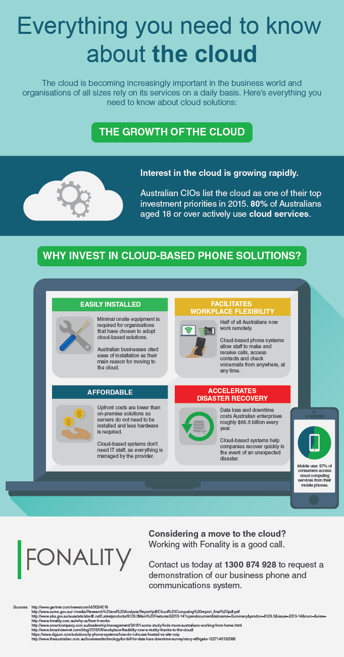 Everything you need to know about the cloud [Infographic]